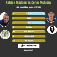 Patrick Madden vs Conor McAleny h2h player stats
