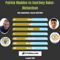Patrick Madden vs Courtney Baker-Richardson h2h player stats