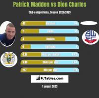 Patrick Madden vs Dion Charles h2h player stats
