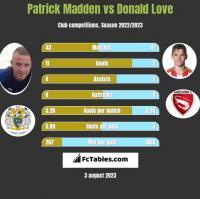 Patrick Madden vs Donald Love h2h player stats