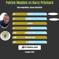 Patrick Madden vs Harry Pritchard h2h player stats