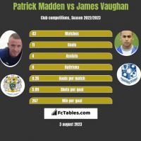 Patrick Madden vs James Vaughan h2h player stats