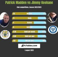 Patrick Madden vs Jimmy Keohane h2h player stats