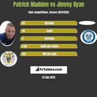 Patrick Madden vs Jimmy Ryan h2h player stats