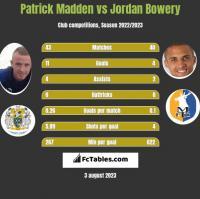 Patrick Madden vs Jordan Bowery h2h player stats