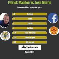 Patrick Madden vs Josh Morris h2h player stats