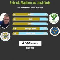 Patrick Madden vs Josh Vela h2h player stats