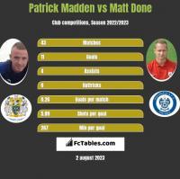 Patrick Madden vs Matt Done h2h player stats