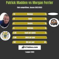 Patrick Madden vs Morgan Ferrier h2h player stats