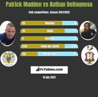 Patrick Madden vs Nathan Delfouneso h2h player stats