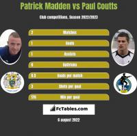 Patrick Madden vs Paul Coutts h2h player stats