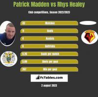 Patrick Madden vs Rhys Healey h2h player stats