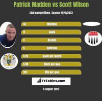 Patrick Madden vs Scott Wilson h2h player stats