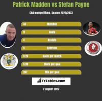 Patrick Madden vs Stefan Payne h2h player stats