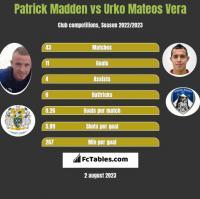 Patrick Madden vs Urko Mateos Vera h2h player stats