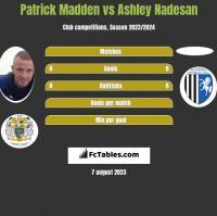 Patrick Madden vs Ashley Nadesan h2h player stats