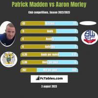Patrick Madden vs Aaron Morley h2h player stats