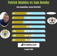 Patrick Madden vs Sam Nombe h2h player stats