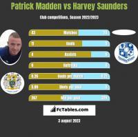 Patrick Madden vs Harvey Saunders h2h player stats