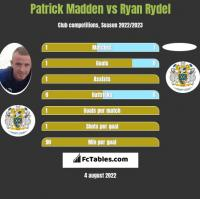 Patrick Madden vs Ryan Rydel h2h player stats