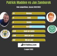 Patrick Madden vs Jan Zamburek h2h player stats