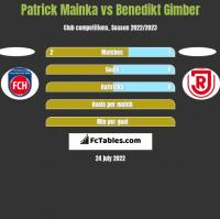 Patrick Mainka vs Benedikt Gimber h2h player stats