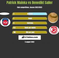 Patrick Mainka vs Benedikt Saller h2h player stats