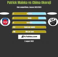Patrick Mainka vs Chima Okoroji h2h player stats