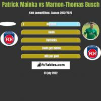 Patrick Mainka vs Marnon-Thomas Busch h2h player stats
