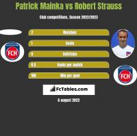 Patrick Mainka vs Robert Strauss h2h player stats