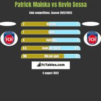 Patrick Mainka vs Kevin Sessa h2h player stats