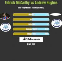 Patrick McCarthy vs Andrew Hughes h2h player stats