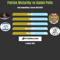Patrick McCarthy vs Daniel Potts h2h player stats