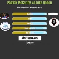Patrick McCarthy vs Luke Bolton h2h player stats