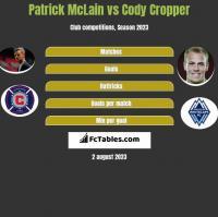 Patrick McLain vs Cody Cropper h2h player stats