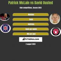 Patrick McLain vs David Ousted h2h player stats