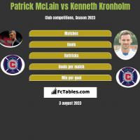Patrick McLain vs Kenneth Kronholm h2h player stats