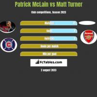 Patrick McLain vs Matt Turner h2h player stats