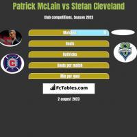 Patrick McLain vs Stefan Cleveland h2h player stats
