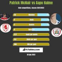 Patrick McNair vs Aapo Halme h2h player stats