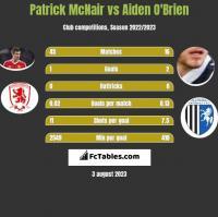 Patrick McNair vs Aiden O'Brien h2h player stats