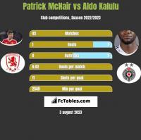 Patrick McNair vs Aldo Kalulu h2h player stats