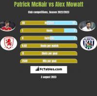 Patrick McNair vs Alex Mowatt h2h player stats
