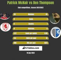 Patrick McNair vs Ben Thompson h2h player stats