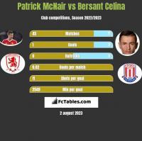 Patrick McNair vs Bersant Celina h2h player stats