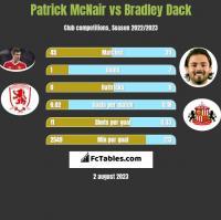 Patrick McNair vs Bradley Dack h2h player stats