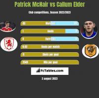 Patrick McNair vs Callum Elder h2h player stats