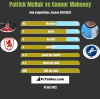 Patrick McNair vs Connor Mahoney h2h player stats