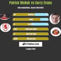 Patrick McNair vs Corry Evans h2h player stats