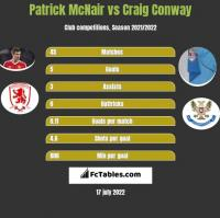 Patrick McNair vs Craig Conway h2h player stats